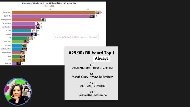 90 年代 Billboard 排行榜!那些永遠高掛在第一名的經典歌曲